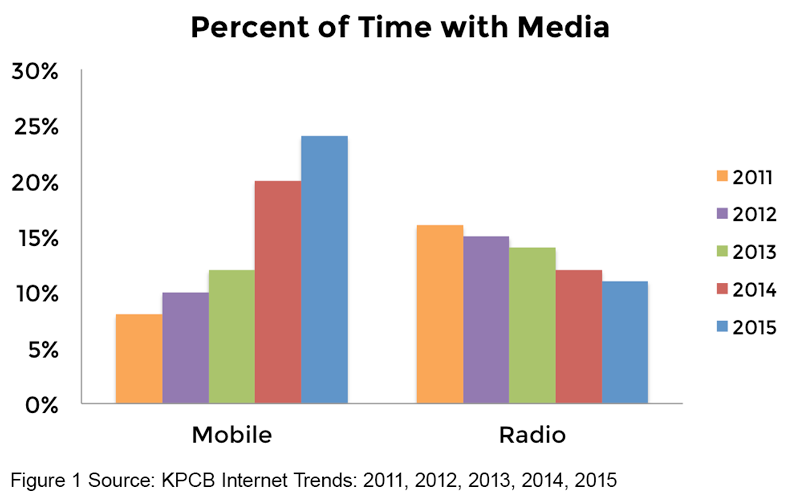 Chart 1 - Percent of Time with Media