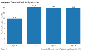 Average Time to First Ad by Quarter