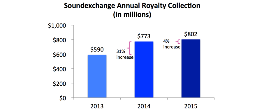 Soundexchange Annual Royalty Rates (in millions)