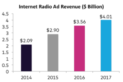Internet Radio Ad Revenue